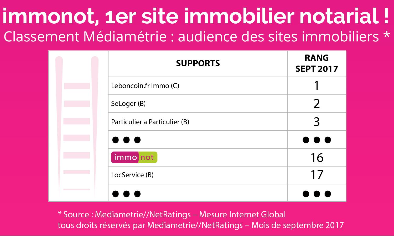 Zoom sur le classement Médiamétrie des sites immobiliers français - septembre 2017
