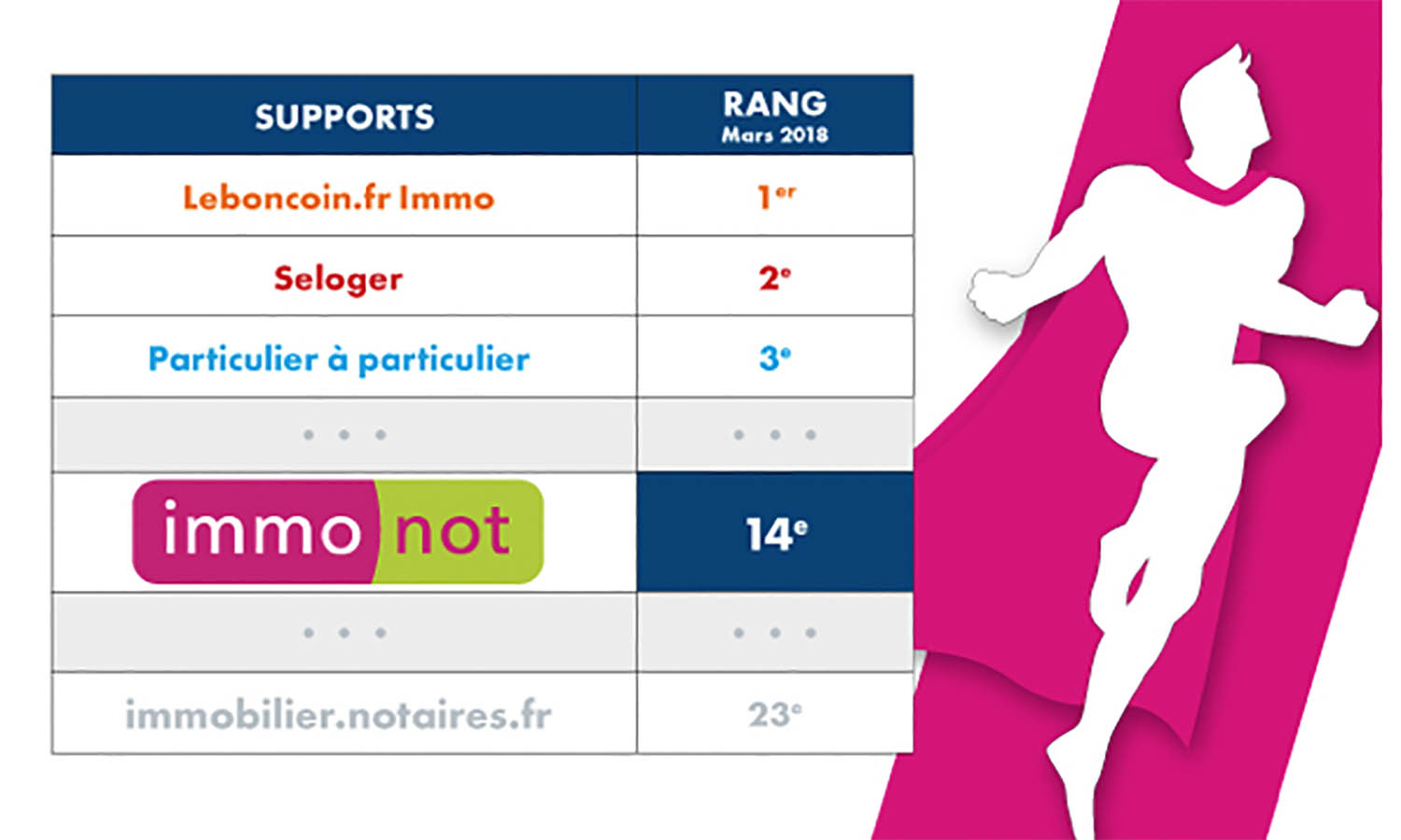 Audience WEB : Immonot 1er site immobilier des notaires