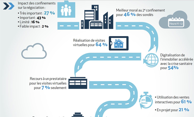 2020 à l'heure du bilan : tournant vers la digitalisation de l'immobilier